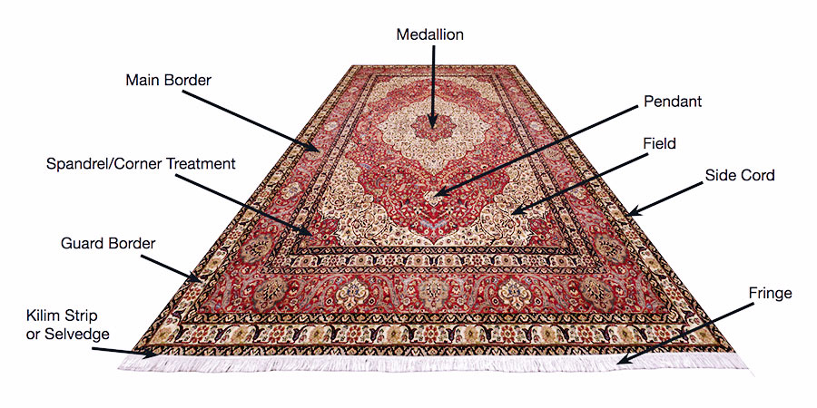 Get A Rug Appraisal Or Valuation For Free Rug Appraisers